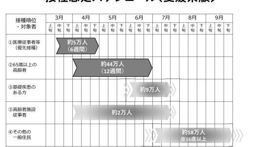 【ワクチンの高齢者向け先行接種】